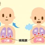 過敏性腸症候群を少しでも軽くしたいなら腹式呼吸をせよ!